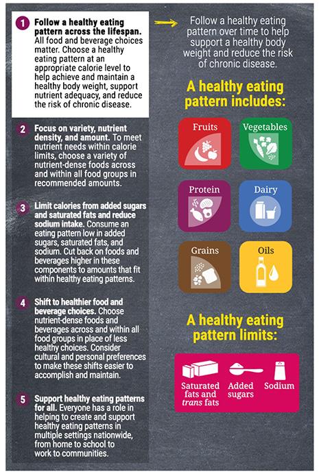 dietary guidlines